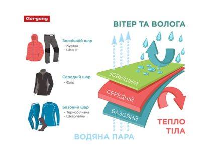 Тришарова концепція одягу